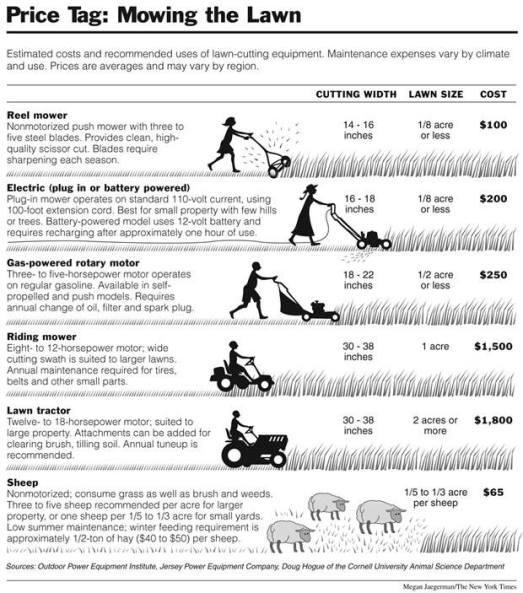 Lawn Mowing Cost Comparison